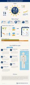 Cancer-Research-Institute-What-is-Cancer-Immunotherapy-infographic